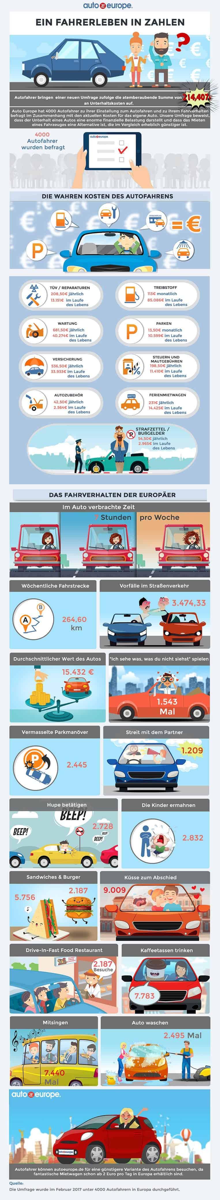 Infografik Auto Europe
